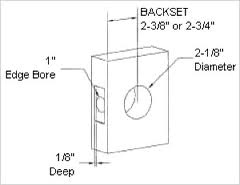 Backset of door